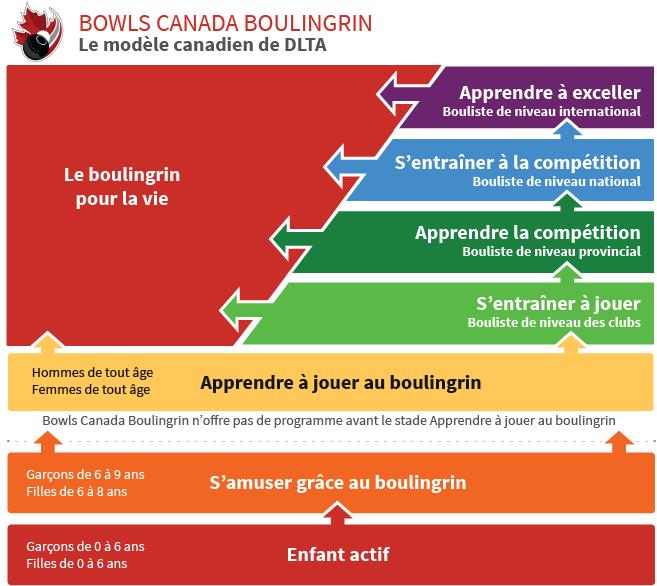 Le modèle canadien de DLTA