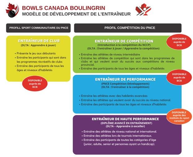BCB coach development model